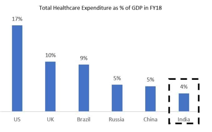 Total Healthcare expenditure as a percentage of GDP in FY 18
