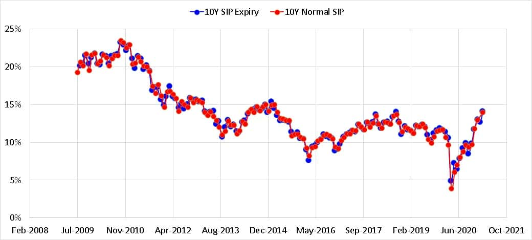 10 year rolling SIP returns for expiry Thursday SIP vs normal SIP