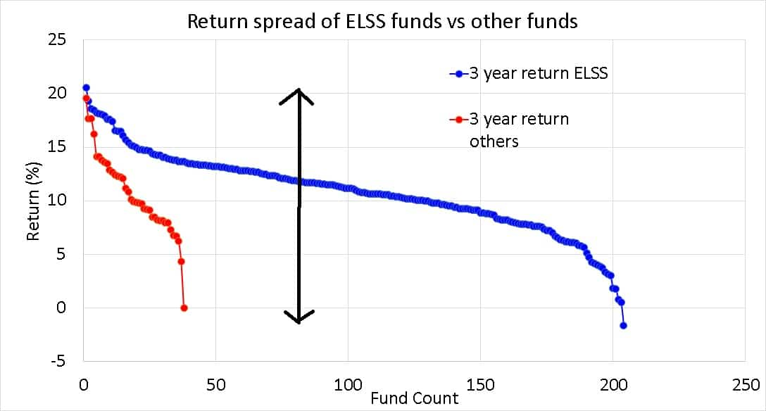Diferencial de rendimiento a 3 años de los fondos mutuos de ELSS en comparación con otros fondos