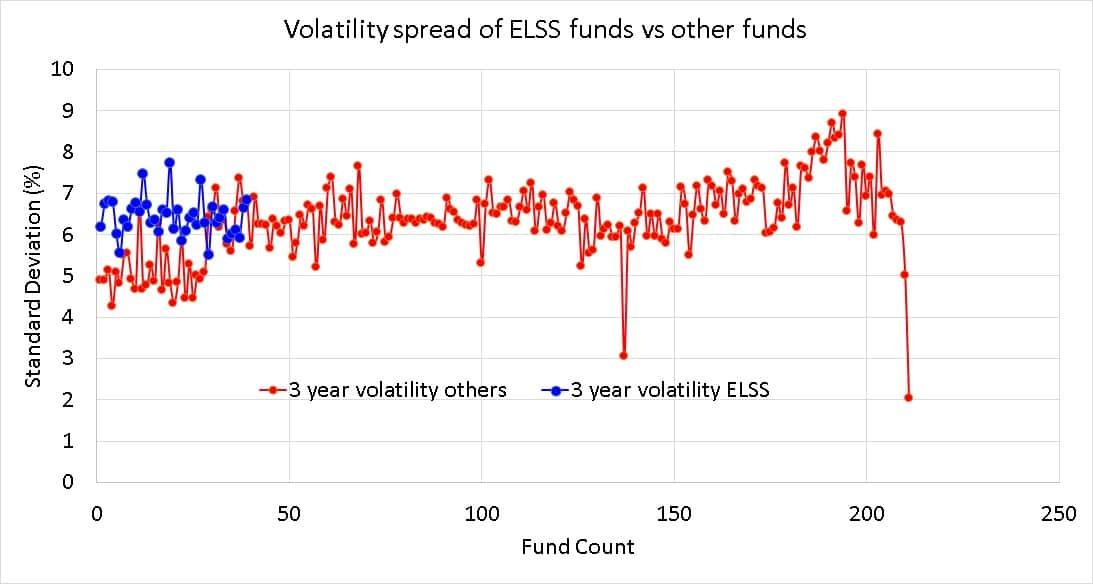 Diferencial de volatilidad a 3 años (desviación estándar) de los fondos mutuos de ELSS en relación con otros fondos