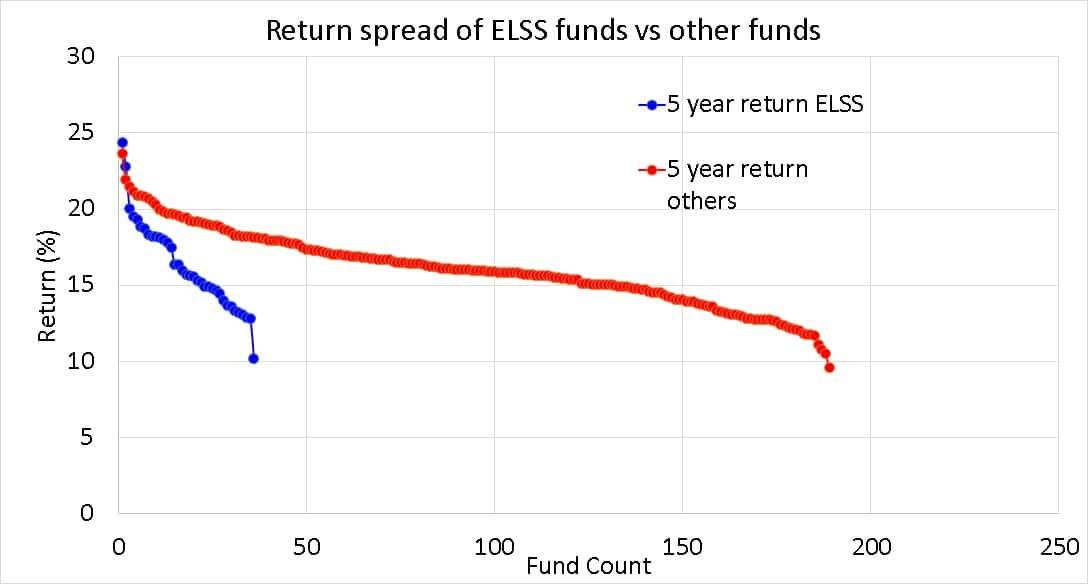 Diferencial de rendimiento a 5 años de los fondos mutuos de ELSS en comparación con otros fondos