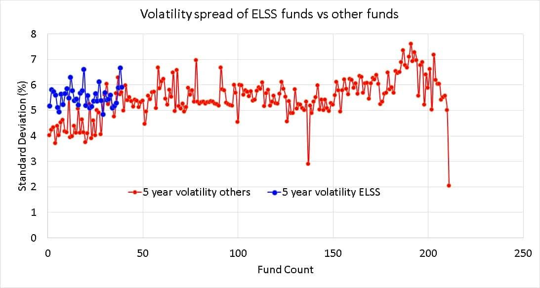 Diferencial de la volatilidad a 5 años (desviación estándar) de los fondos mutuos de ELSS en relación con otros fondos