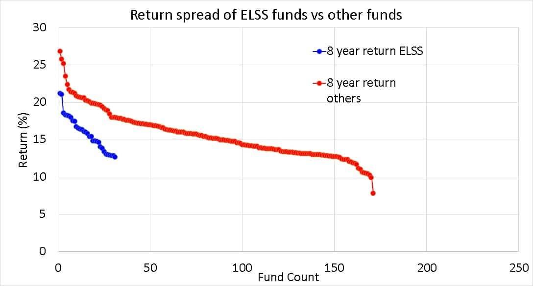 Diferencial de rendimiento a 8 años de los fondos mutuos de ELSS frente a otros fondos