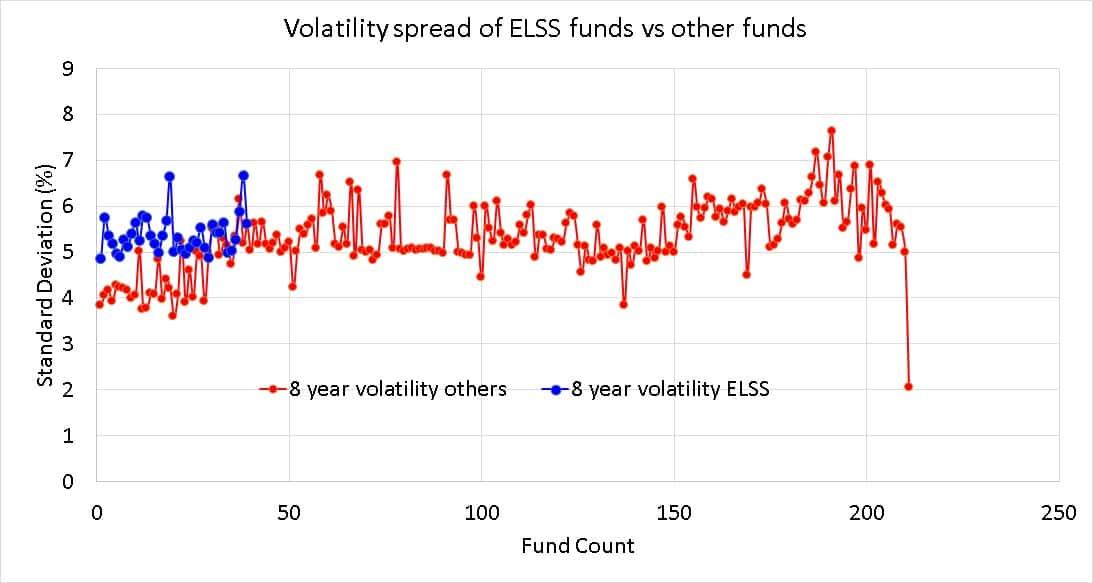 Propagación de la volatilidad (desviación estándar) durante 8 años de los fondos mutuos de ELSS en relación con otros fondos
