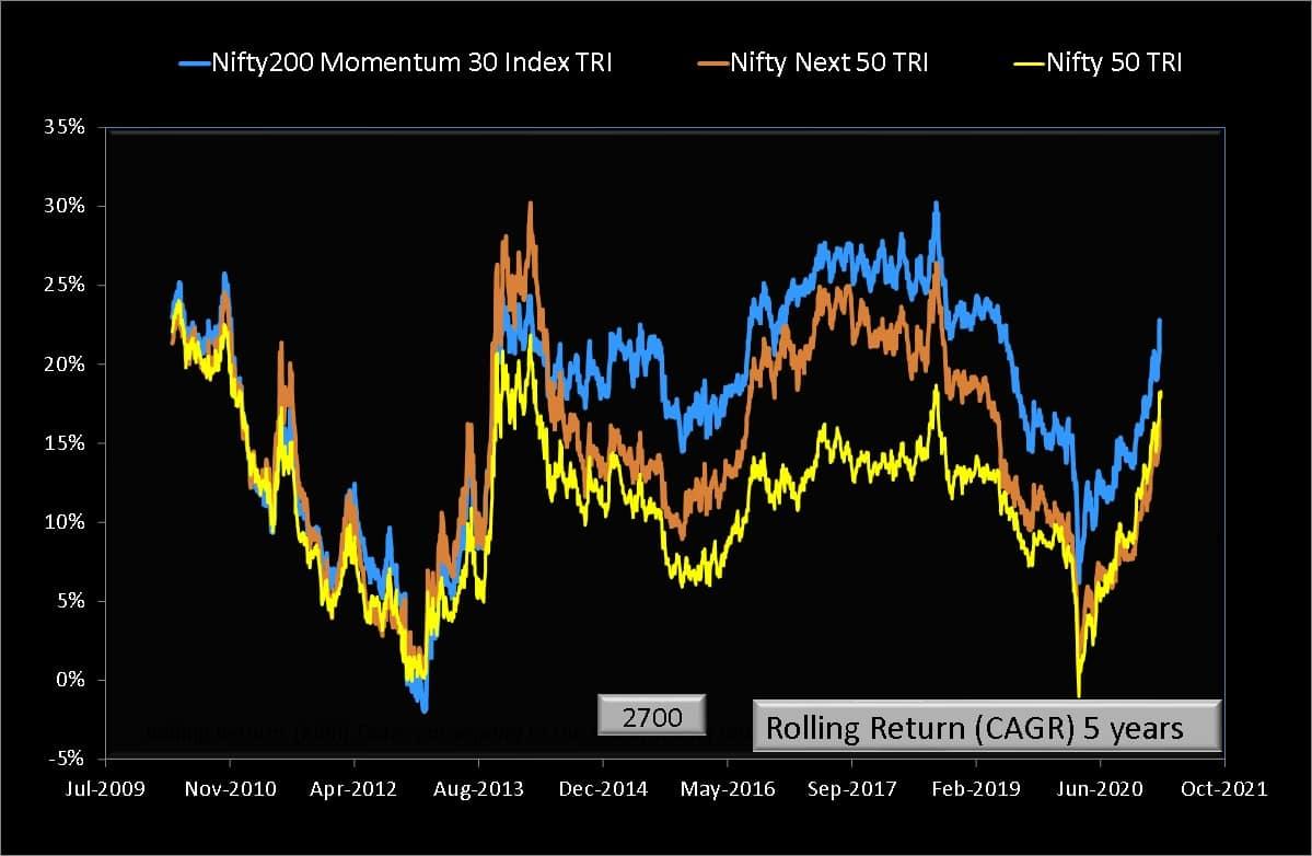 Five year rolling returns of Nifty200 Momentum 30 TRI vs Nifty Next 50 TRI vs Nifty 50 TRI