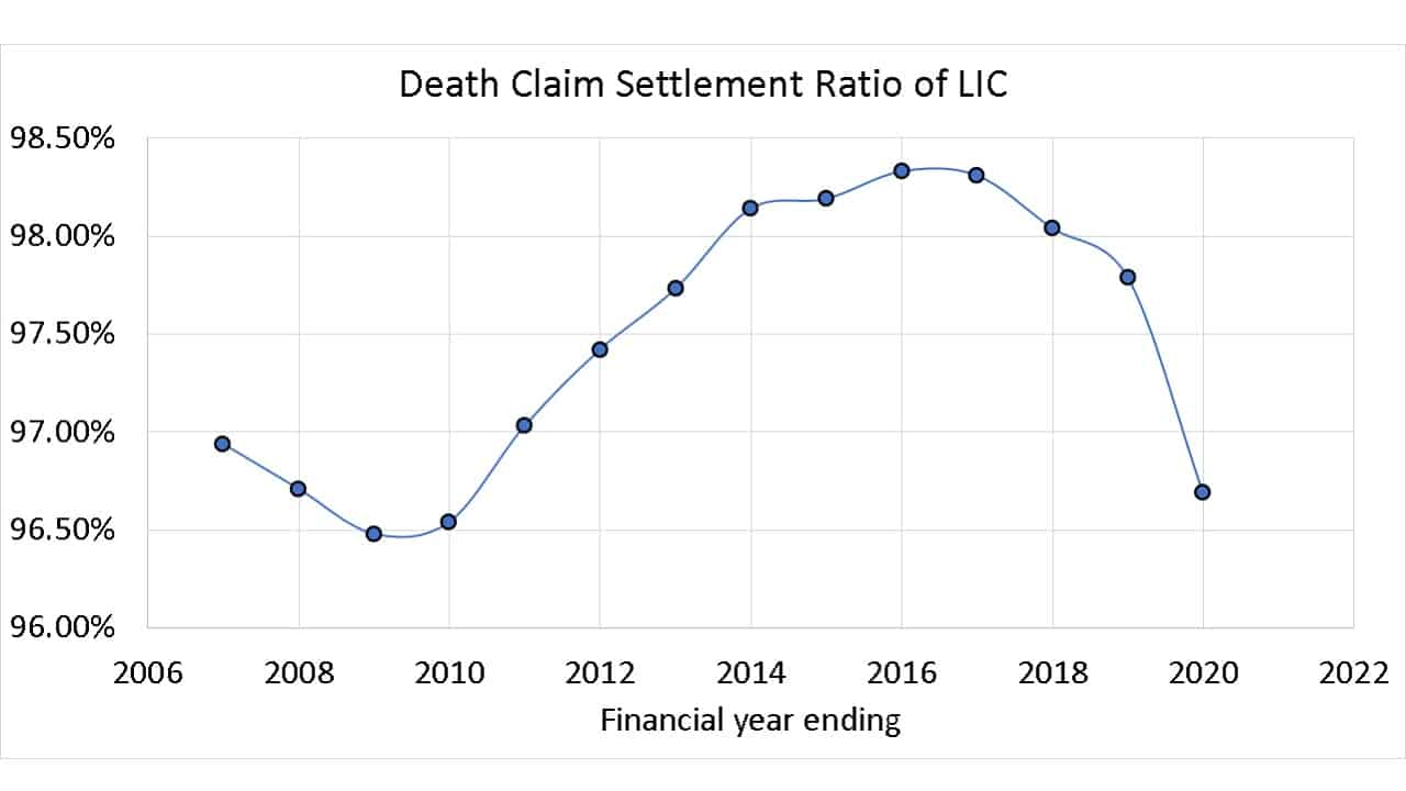 History of Death Claim Settlement Ratio of LIC
