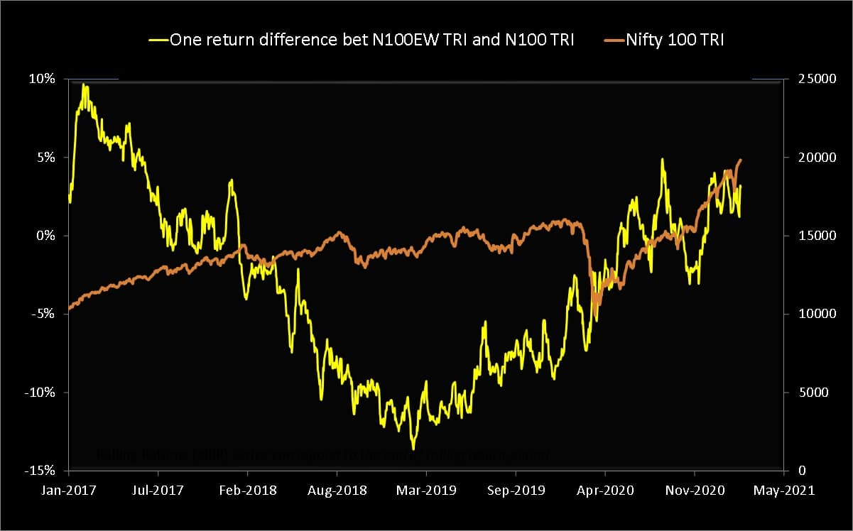 Nifty 100 equal-weight TRI one-year return minus Nifty 100 TRI one-year return (yellow) plotted along with the Nifty 100 TRI