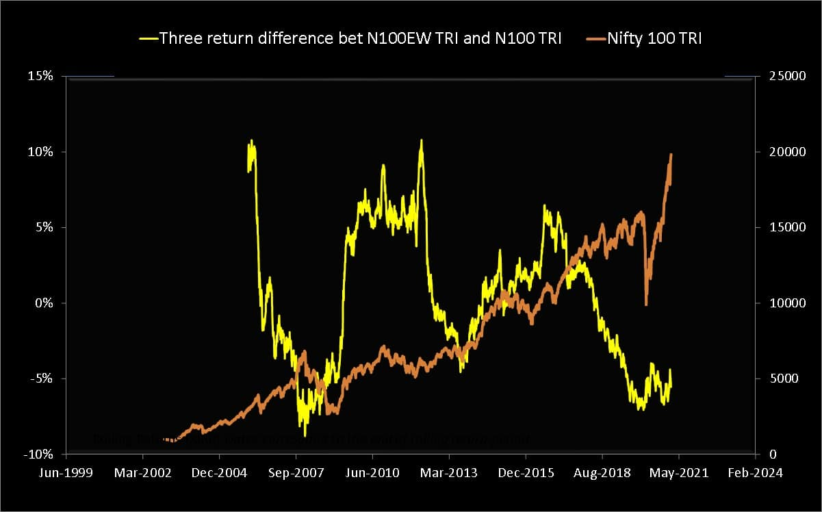Nifty 100 equal-weight TRI three-year return minus Nifty 100 TRI three-year return (yellow) plotted along with the Nifty 100 TRI