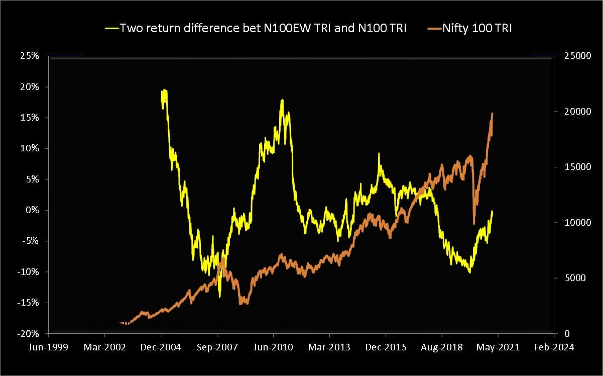 Nifty 100 equal-weight TRI two-year return minus Nifty 100 TRI two-year return (yellow) plotted along with the Nifty 100 TRI