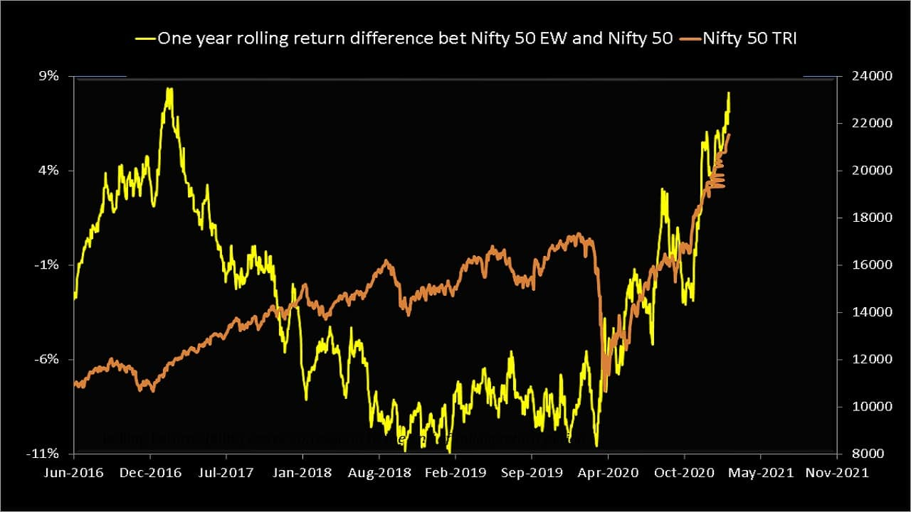 Nifty 50 equal-weight TRI one-year return minus Nifty 50 TRI one-year return (yellow) plotted along with the Nifty 50 TRI