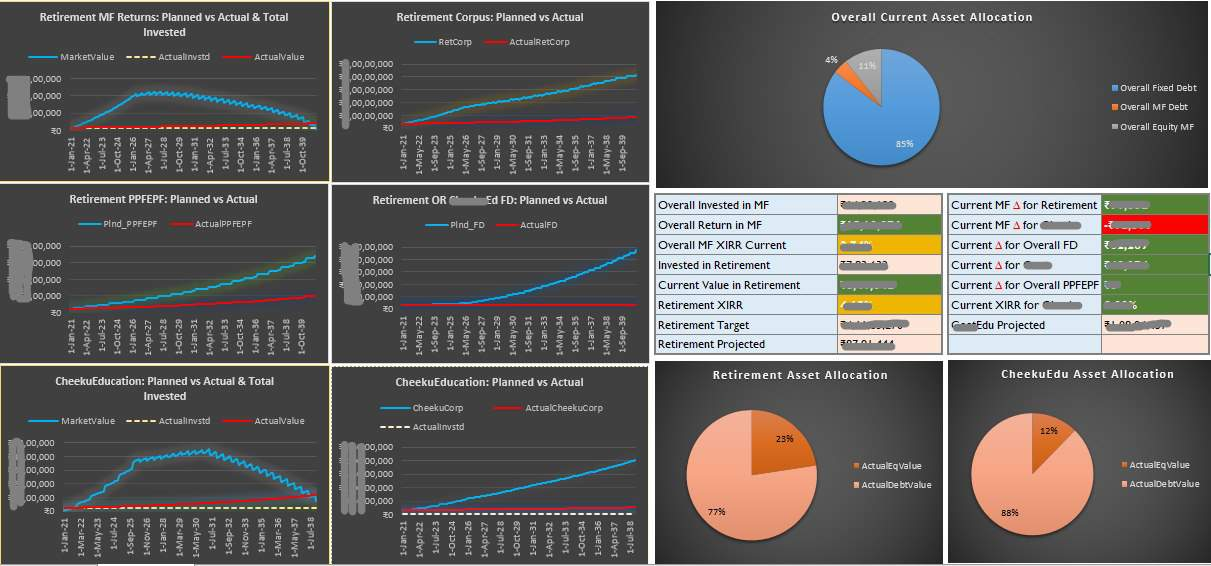 Pulkits investment dashboard another consolidated view