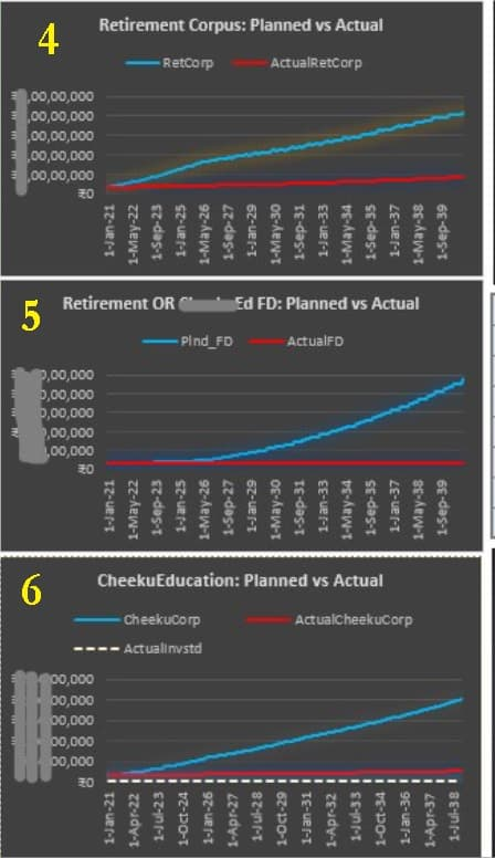 Pulkits investment dashboard parts four five and six