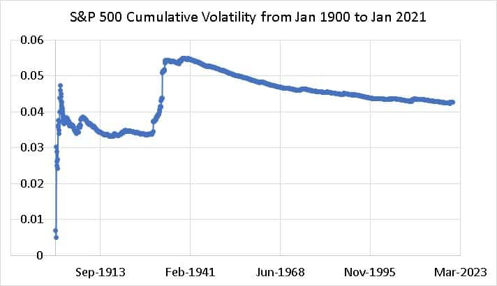 S&P 500 Cumulative Volatility from Jan 1900 to Jan 2021