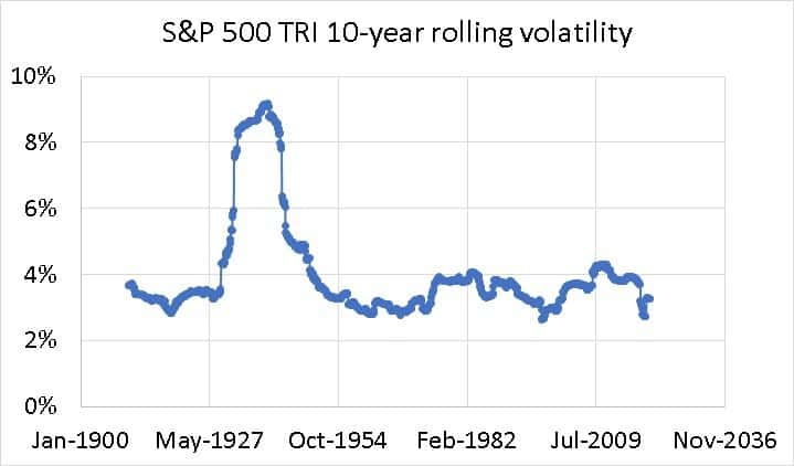 S&P 500 TRI 10-year rolling volatility