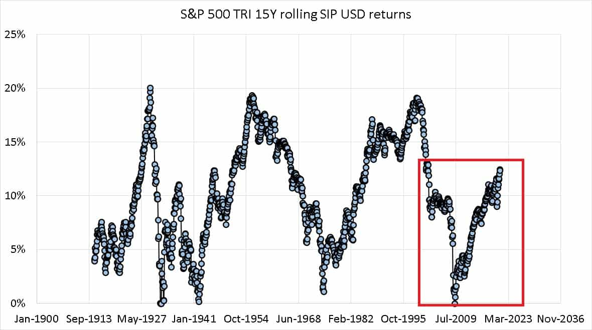 SP 500 TRI 15 year rolling SIp returns from Jan 1900