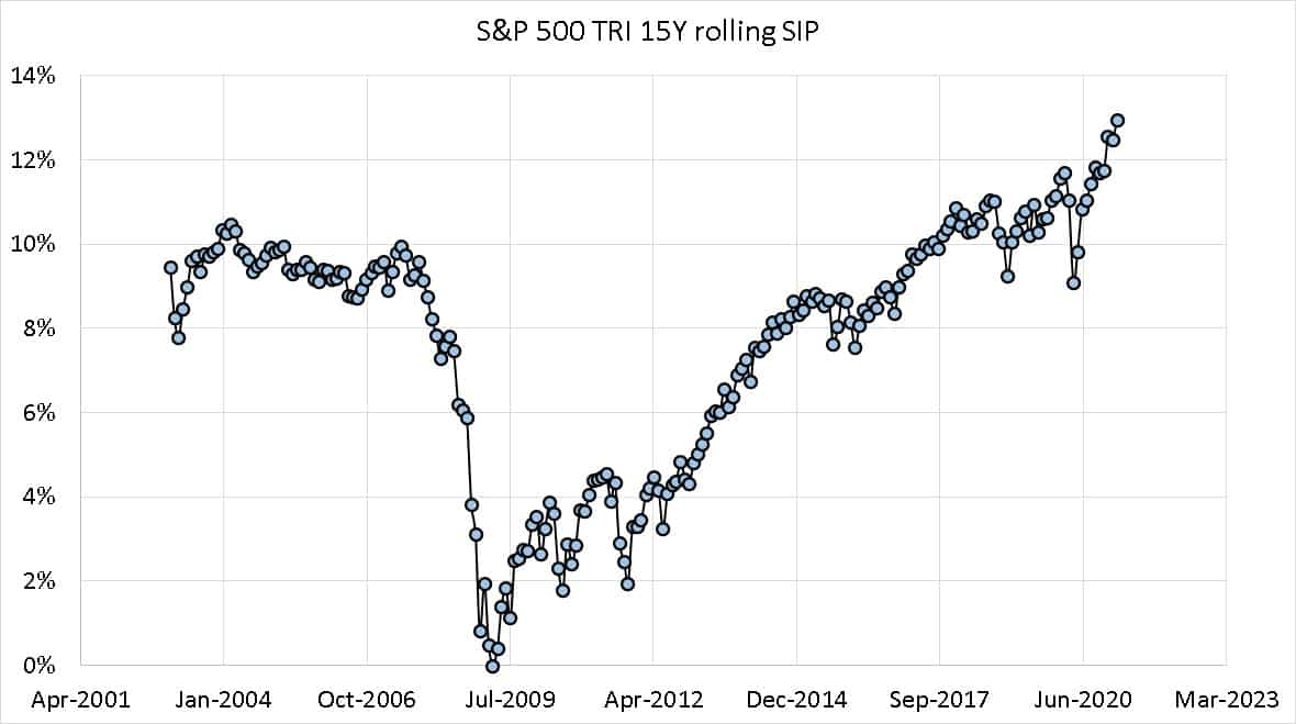 SP 500 TRI 15 year rolling SIp returns from Jan 2003