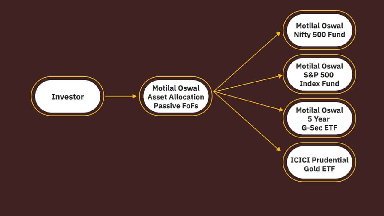 Schematic of Motilal Oswal Asset Allocation Passive FoFs investment basket