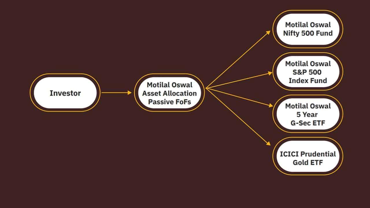Esquema de canasta de inversión de fondos de inversión pasivos de asignación de activos de Motilal Oswal