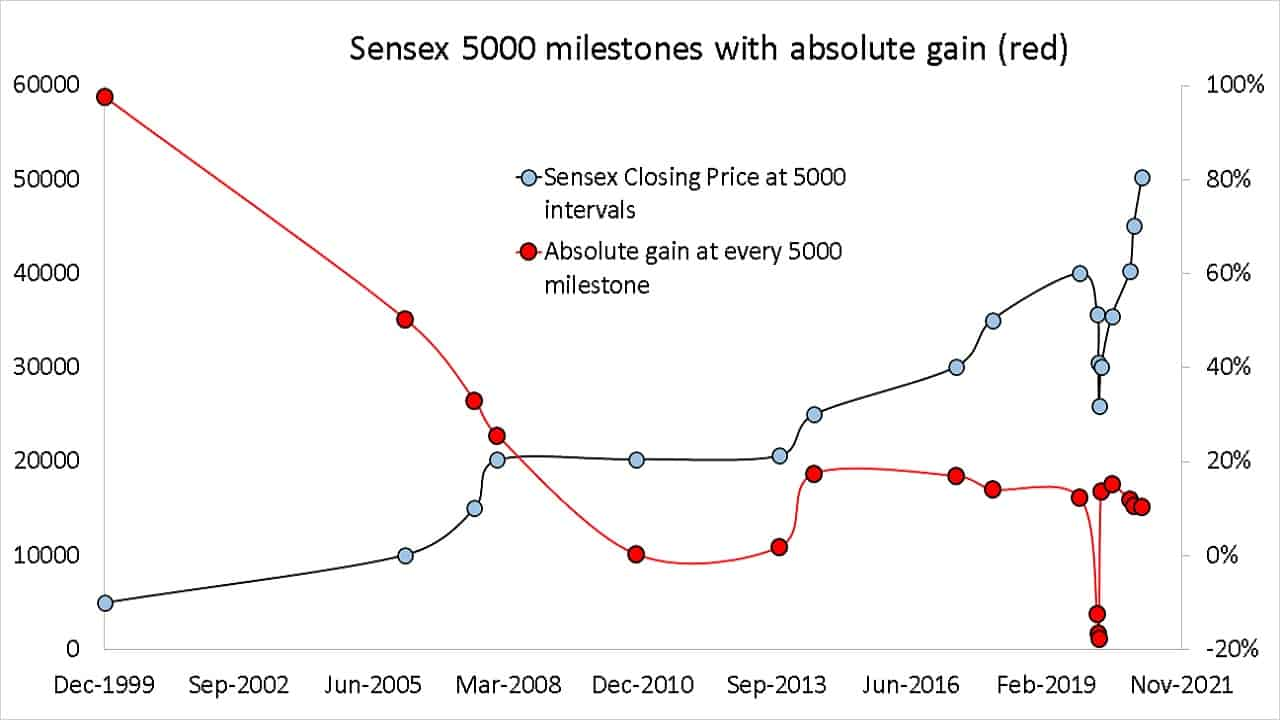 Sensex 5000 milestones with absolute gain (red)