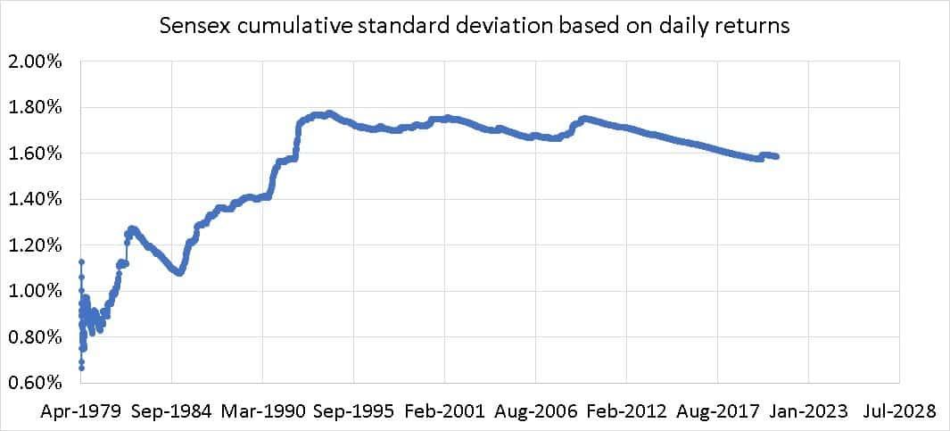 Sensex cumulative standard deviation based on daily returns