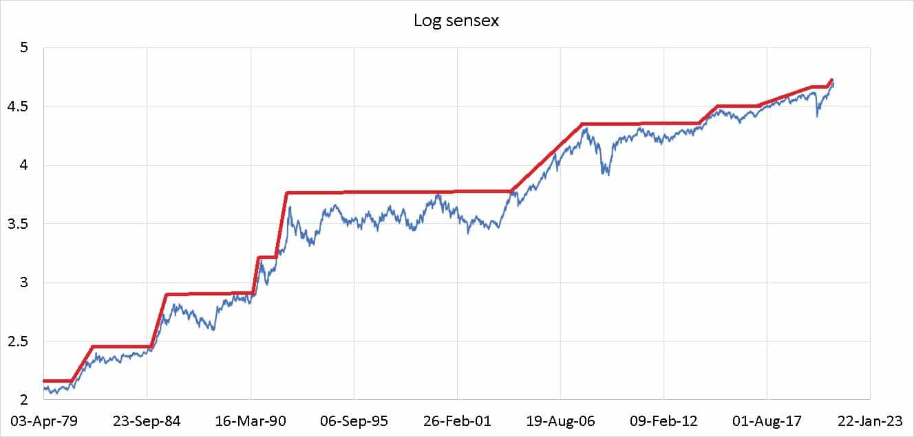 Sensex in log scale with bull markets and sideways markets depicted in red