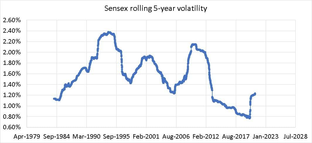 Sensex rolling 5-year volatility