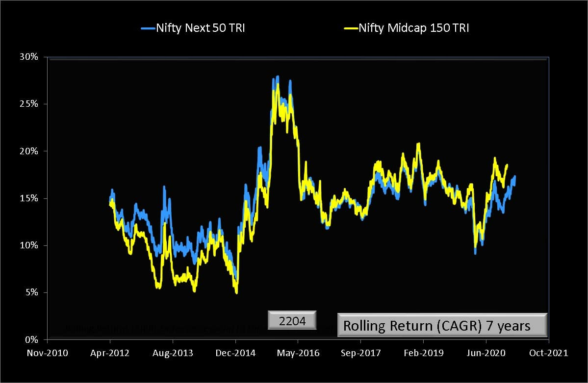Seven year rolling return comparison of Nifty Midcap 150 TRI and Nifty Next 50 TRI indices