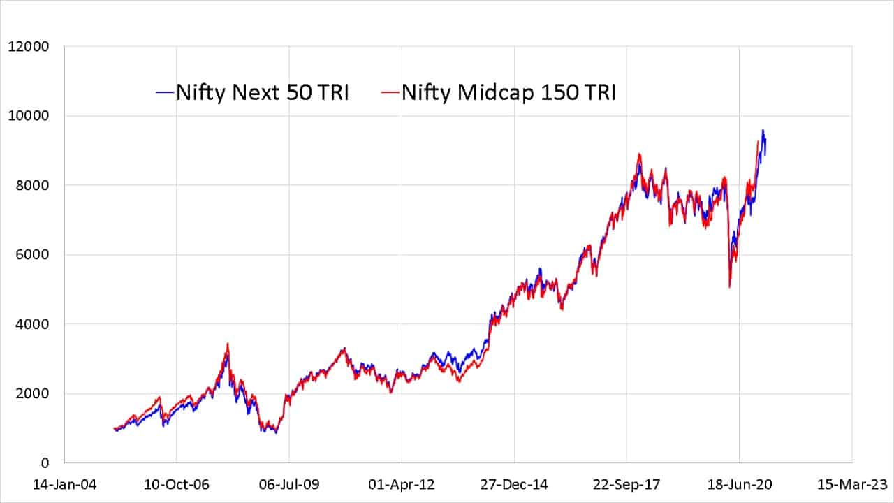 Since inception evolution of Nifty Midcap 150 Index TRI compared with Nifty Next 50 TRI index