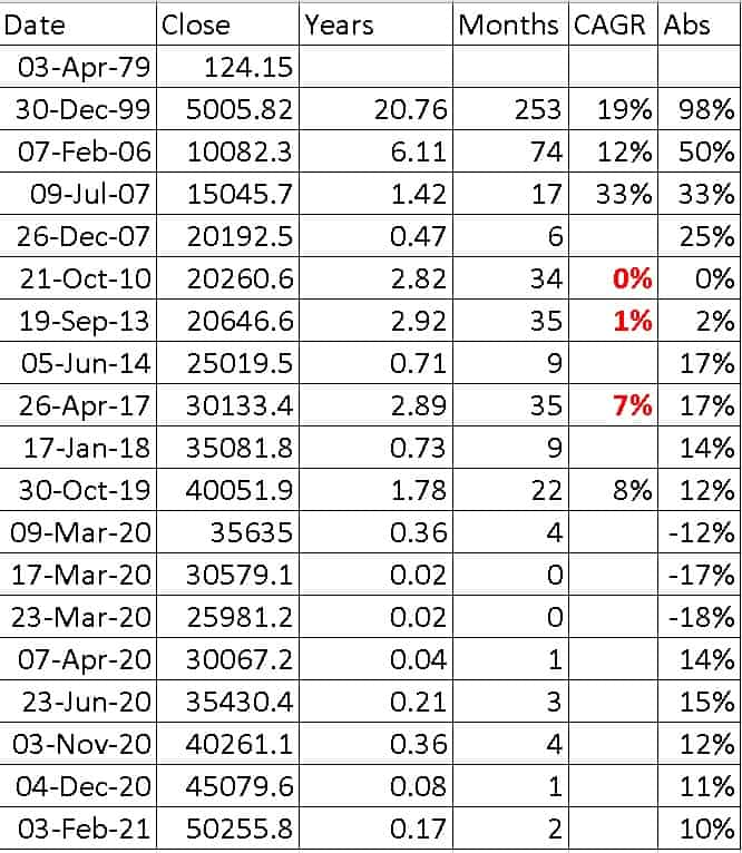 Table of Sensex 5000 milestones with returns and time it took for each 5000 point change