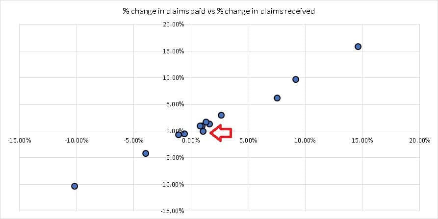 % change in claims paid vs % change in claims received for LIC
