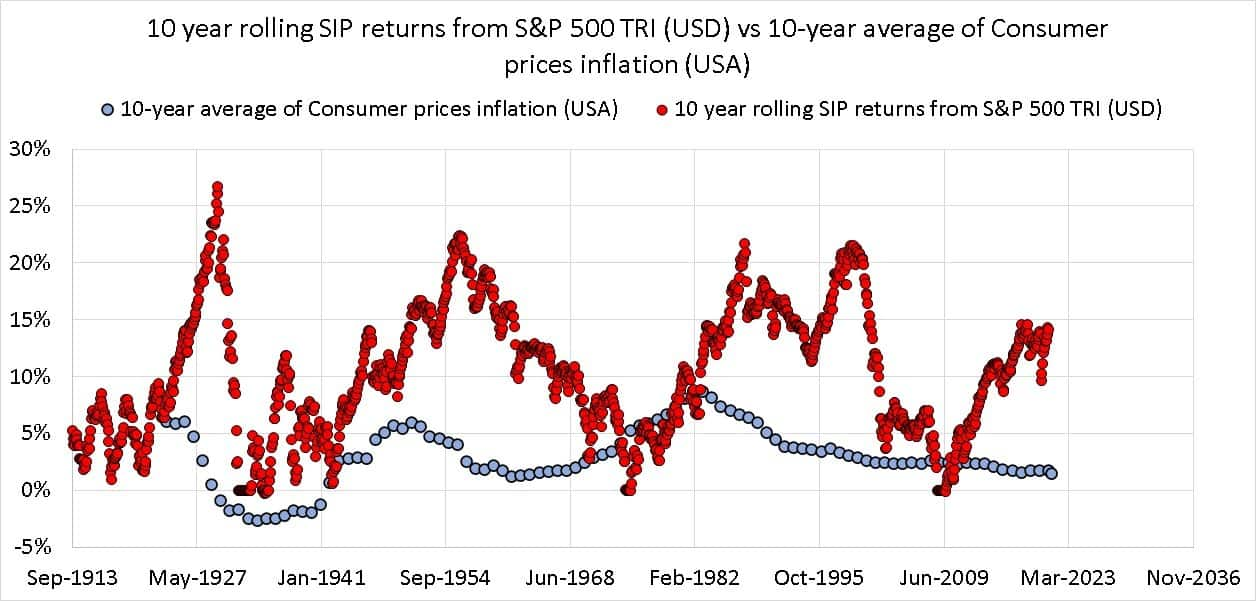 10 year rolling SIP returns from S&P 500 TRI (USD) vs 10-year average of Consumer prices inflation (USA)