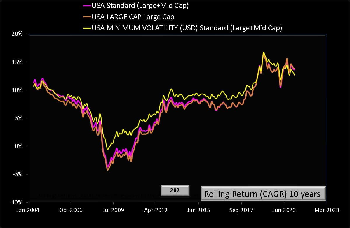 10 year rolling returns of MSCI USA Min volatility (large + midcap) total return index with MSCI USA index (large + mid cap) and MSCI USA (large cap) index