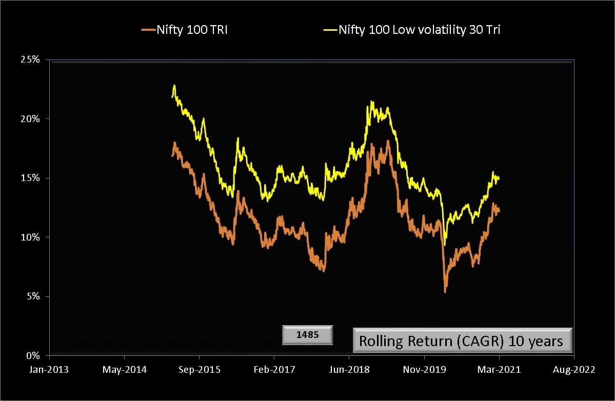10 year rolling returns of Nifty 100 Low volatility 30 TRI compared with Nifty 100 TRI