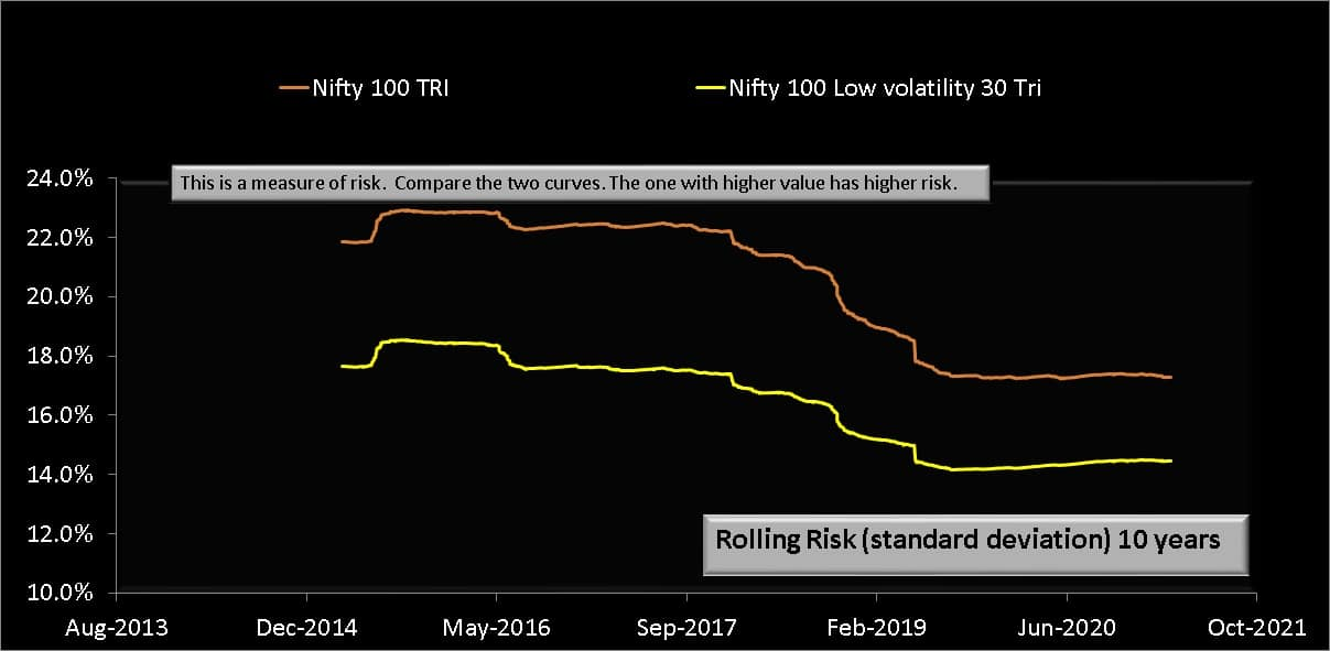 10 year rolling risk (standard deviation) of Nifty 100 Low volatility 30 TRI compared with Nifty 100 TRI