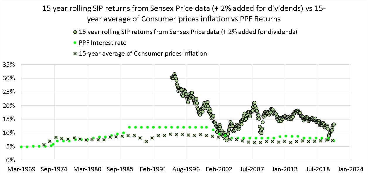 15 year rolling SIP returns from Sensex Price data (+ 2% added for dividends) vs 15-year average of Consumer prices inflation vs PPF Returns