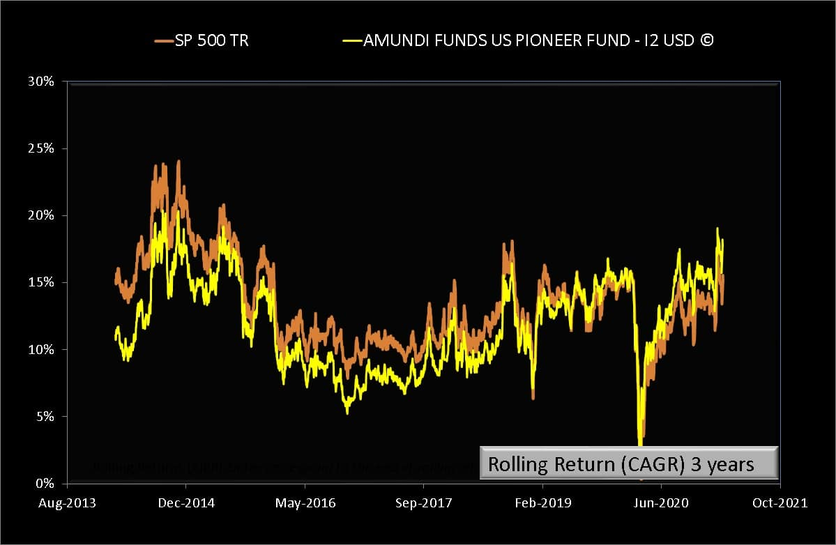 3 years rolling returns of AMUNDI FUNDS US PIONEER FUND - I2 USD (C) compared with S and P 500 Total Return in USD