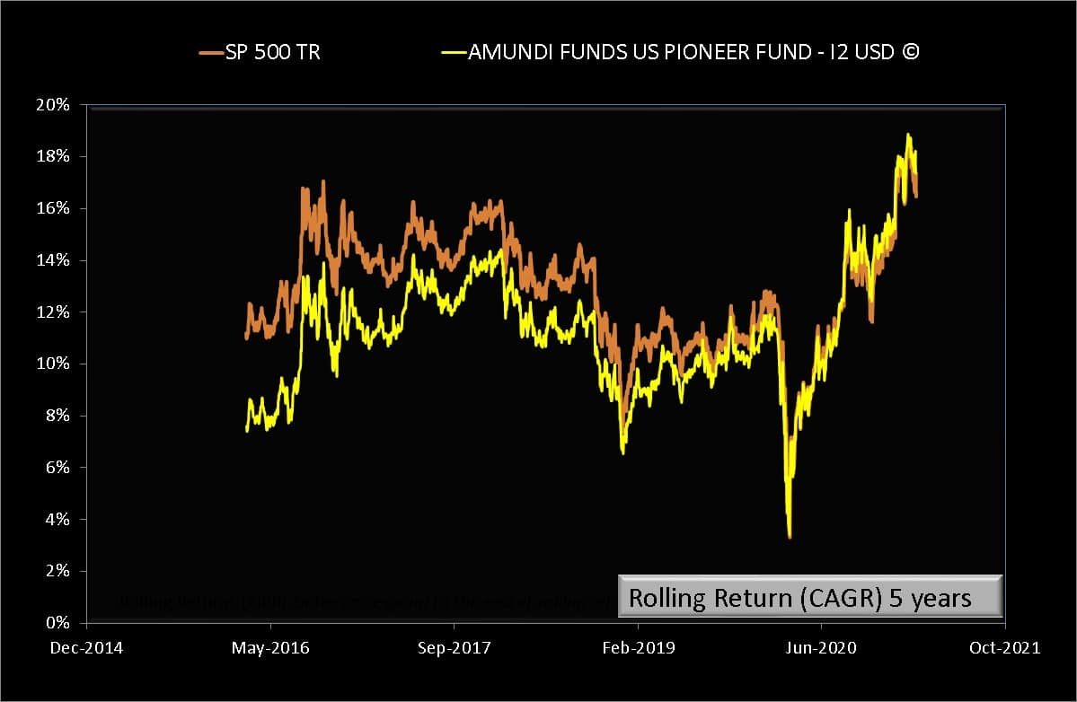 5 years rolling returns of AMUNDI FUNDS US PIONEER FUND - I2 USD (C) compared with S and P 500 Total Return in USD