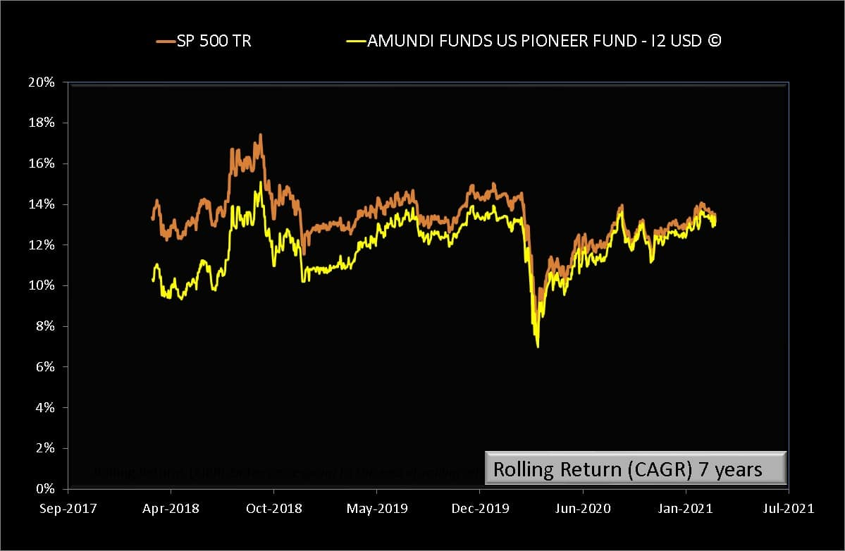 7 years rolling returns of AMUNDI FUNDS US PIONEER FUND - I2 USD (C) compared with S and P 500 Total Return in USD