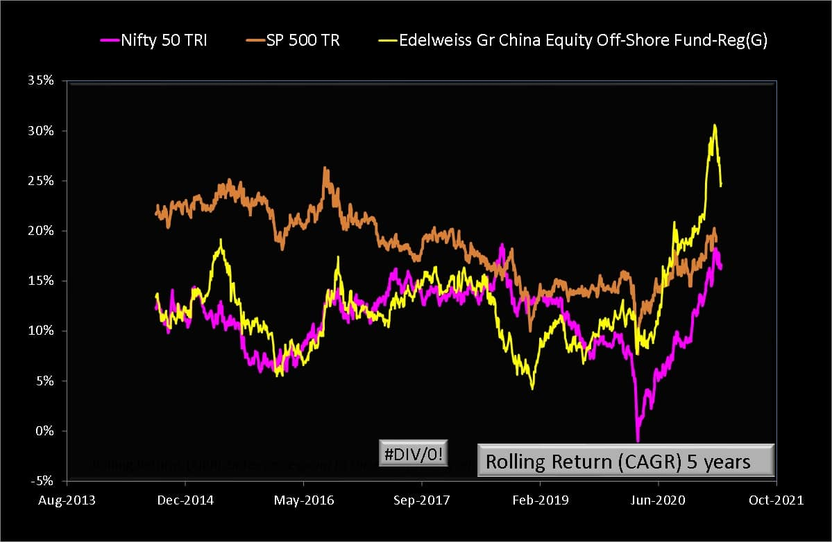 Five year rolling returns of Edelweiss Gr China Equity Off-Shore Fund vs Nifty 50 TRI vs S&P 500 TRI INR