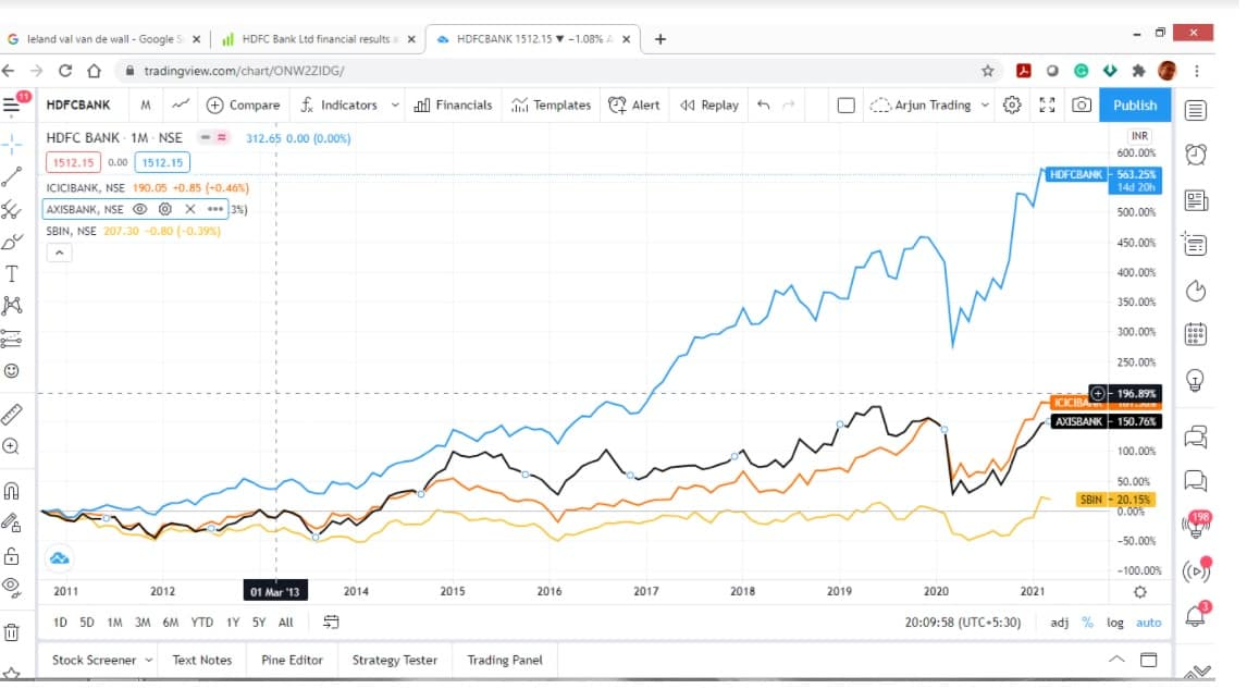 HDFC Bank chart price compared with Axis Bank ICIC Bank and SBI. Source: tradingview.com