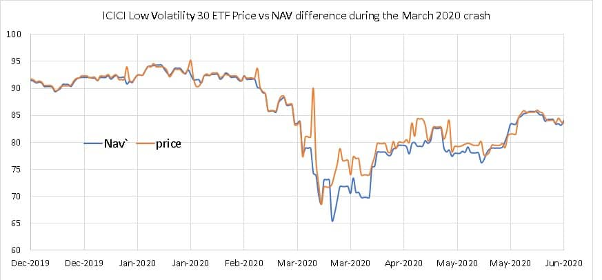 ICICI Low Volatility 30 ETF Price vs NAV difference during the March 2020 crash