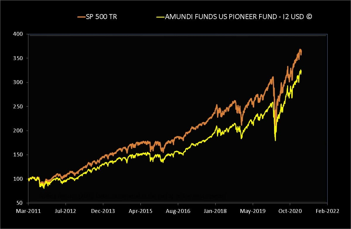 Last 10 years NAV movement of AMUNDI FUNDS US PIONEER FUND - I2 USD (C) compared with S and P 500 Total Return in USD