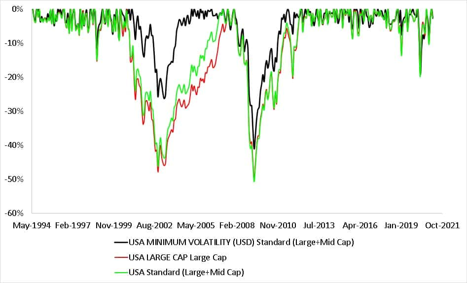 Maximum drawdown of MSCI USA Min volatility (large + midcap) total return index with MSCI USA index (large + mid cap) and MSCI USA (large cap) index