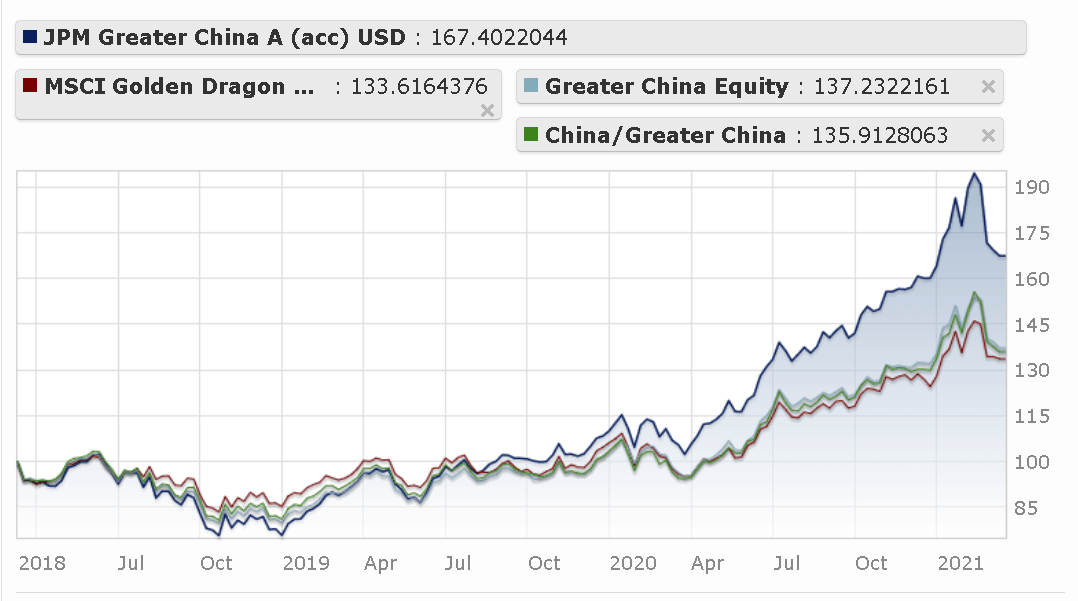 Performance of JPMorgan Funds - Greater China Fund A (acc) - USD compared with benchmarks over the last 3 years