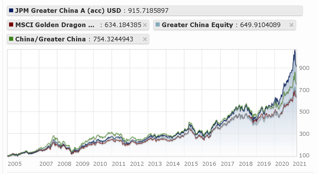 Performance of JPMorgan Funds - Greater China Fund A (acc) - USD compared with benchmarks since inception of the fund
