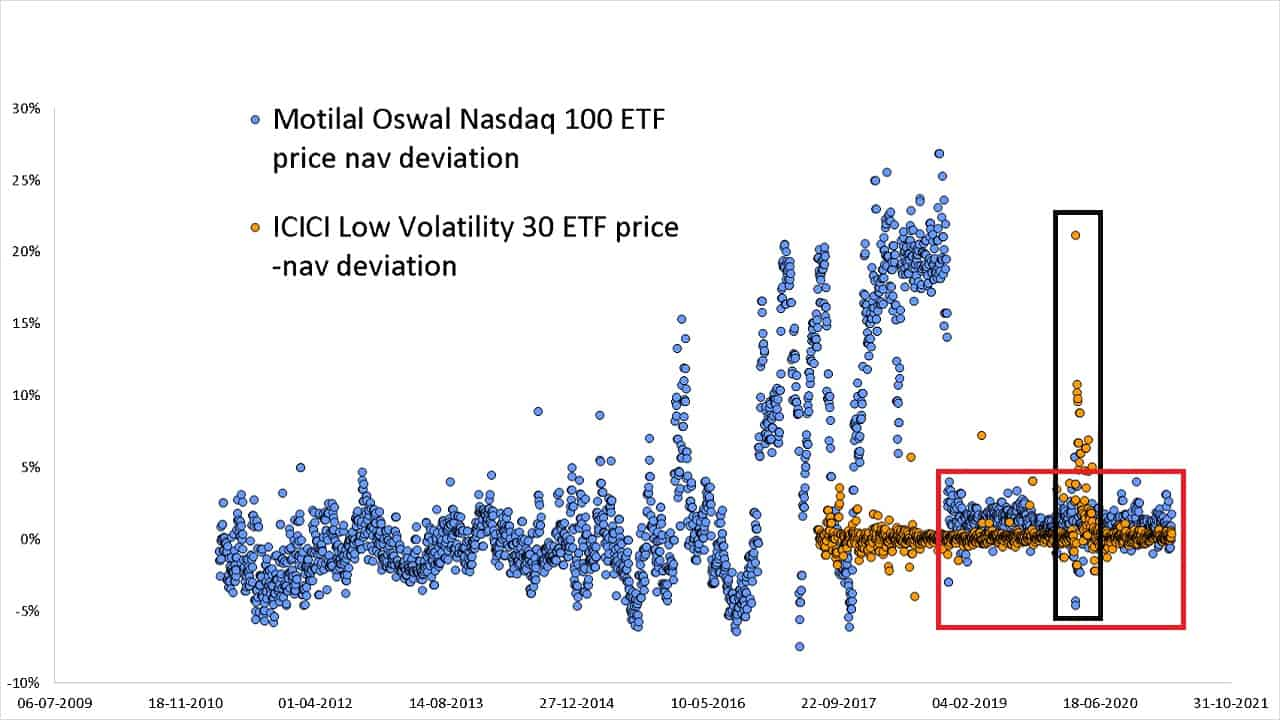 Price NAV deviations in Motial Oswal Nasdaq 100 ETF and ICICI Pru Low Volatility 30 ETF
