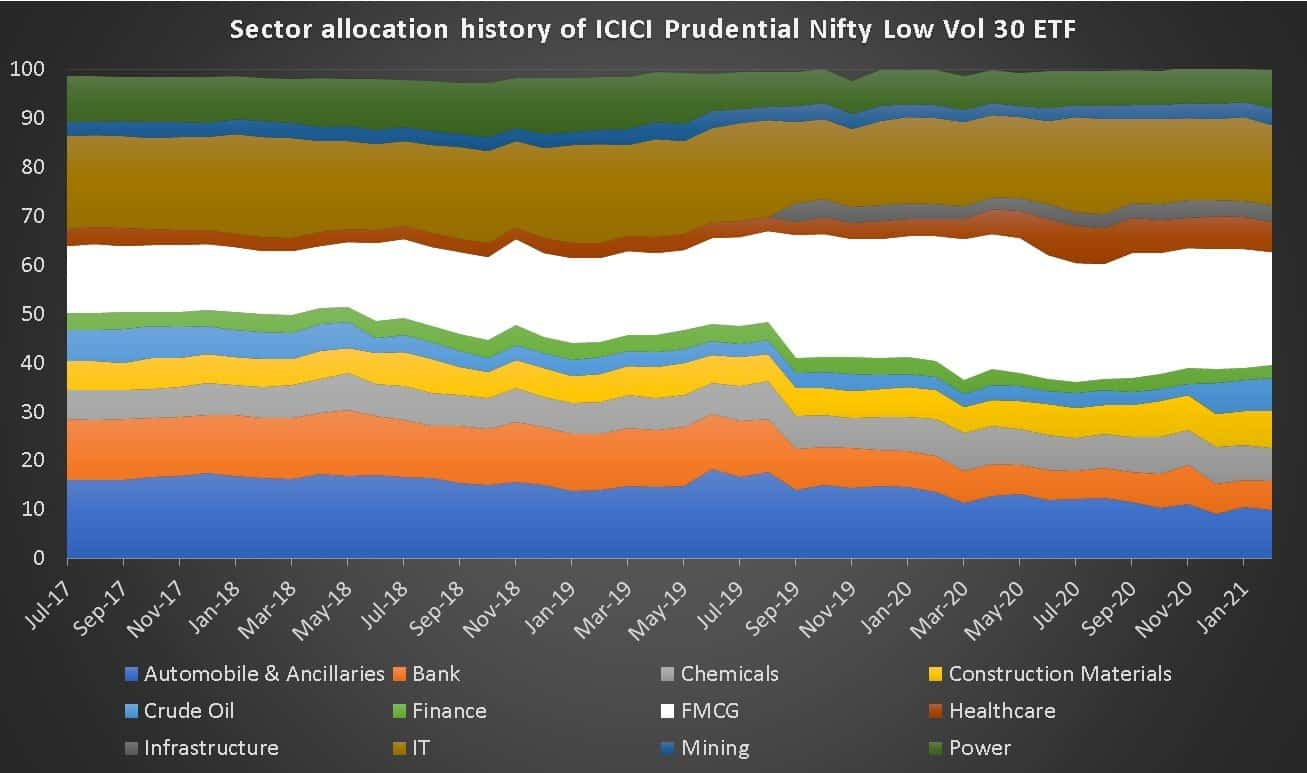 Sector allocation history of ICICI Prudential Nifty Low Vol 30 ETF