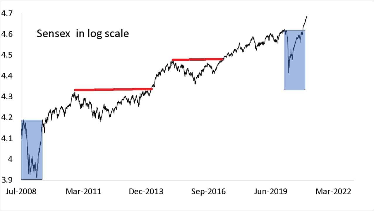 Sensex log scale crashes