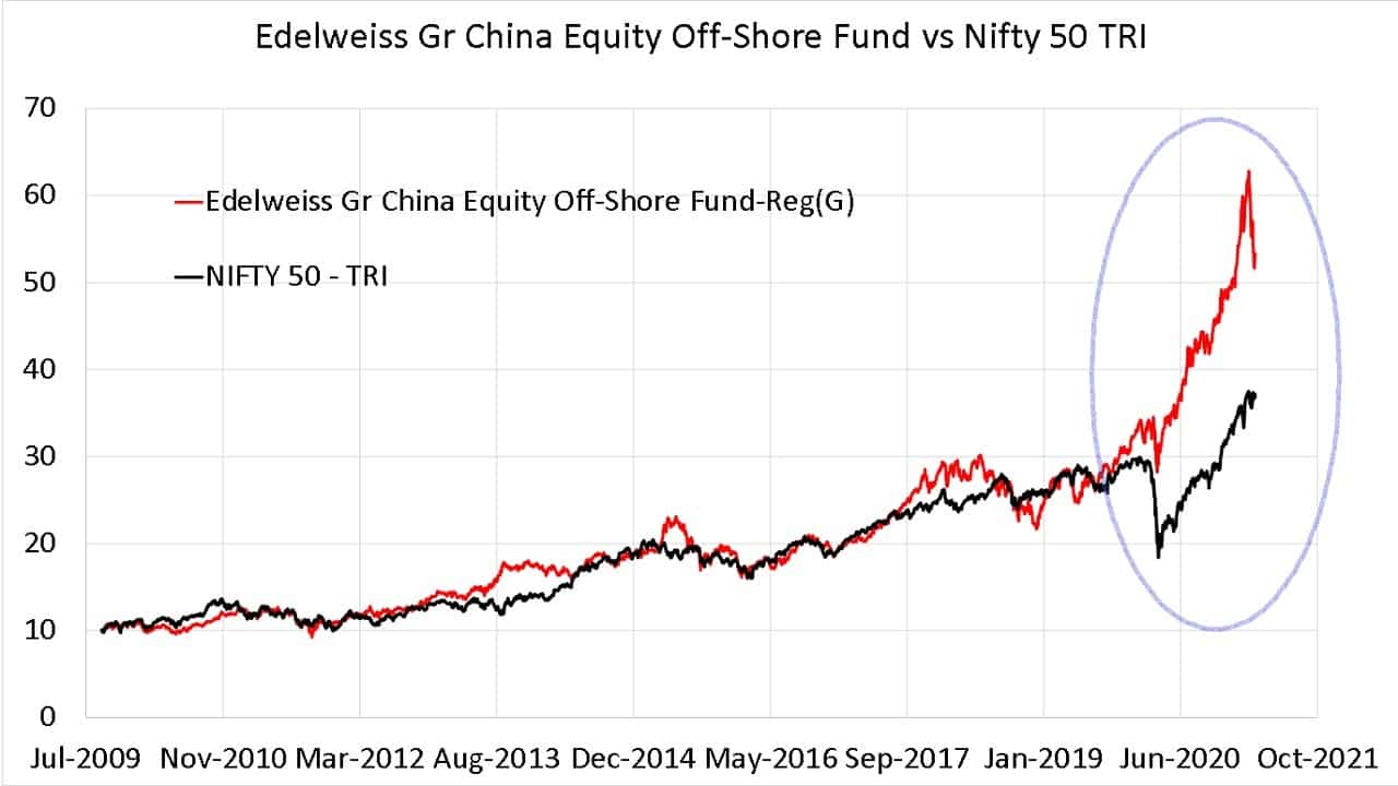 Since inception growth of Edelweiss Gr China Equity Off-Shore Fund vs Nifty 50 TRI
