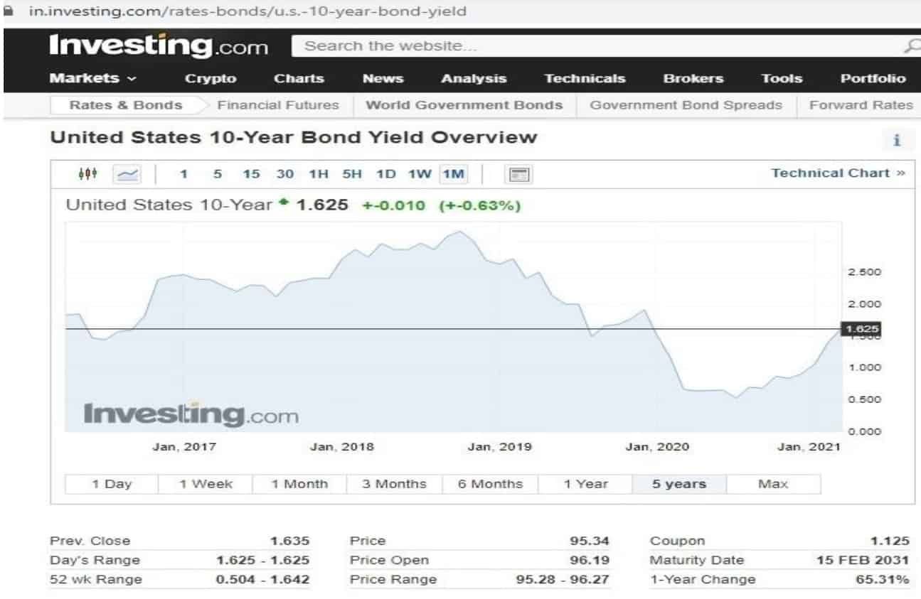 US 10-year bond yield chart from investing.com